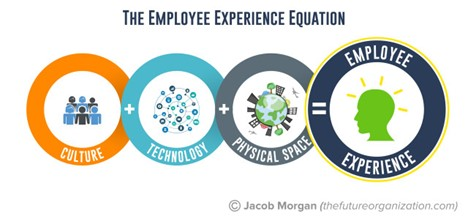 The Employee Experience Equation